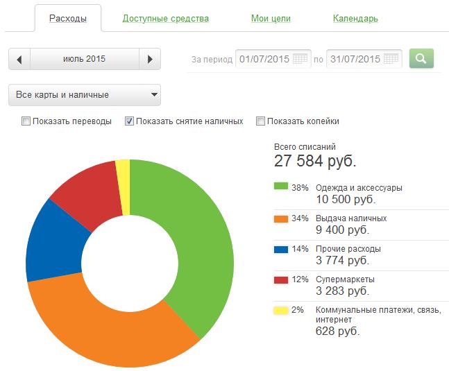 Сбербанк Онлайн - вход в личный кабинет - Главная